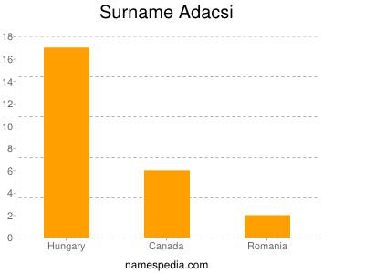 Surname Adacsi