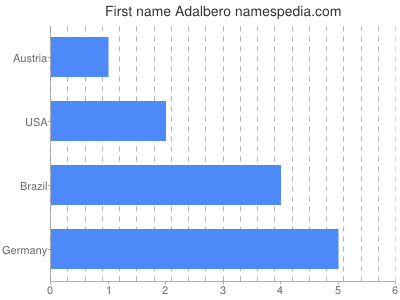 Given name Adalbero