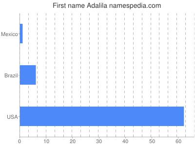 Given name Adalila