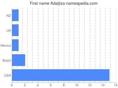 Given name Adaljiza