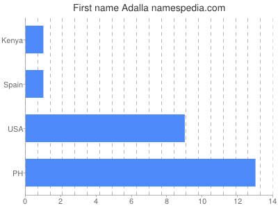 Given name Adalla