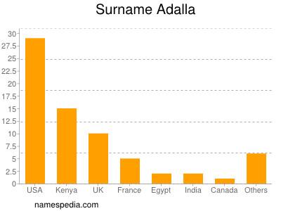 Surname Adalla