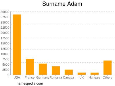 Surname Adam