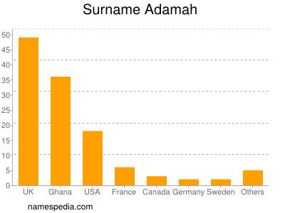 Surname Adamah