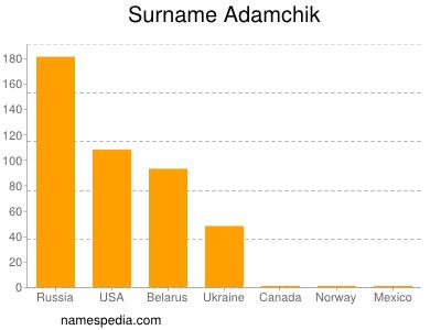 Surname Adamchik