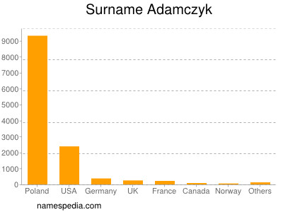 Surname Adamczyk