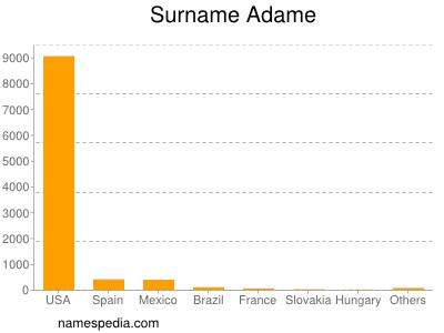 Surname Adame