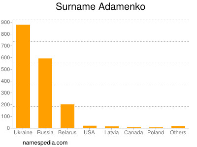 Surname Adamenko