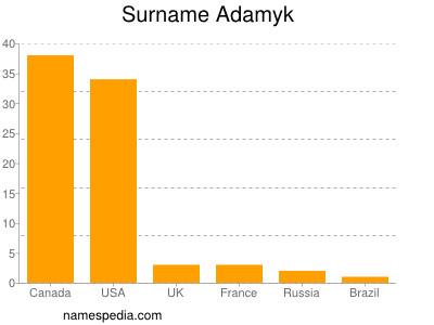 Surname Adamyk