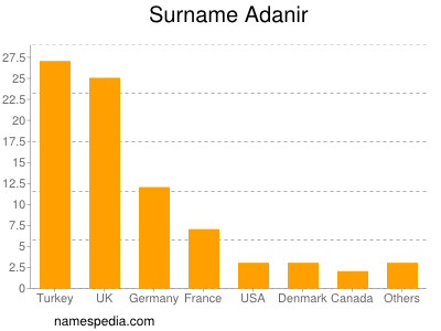Surname Adanir
