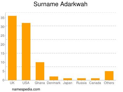 Surname Adarkwah