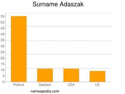 Surname Adaszak