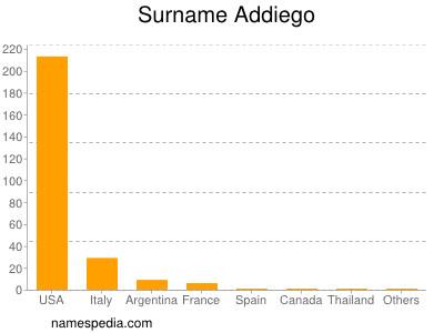 Surname Addiego
