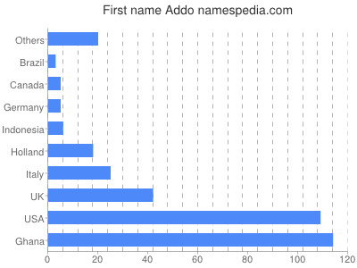 Given name Addo