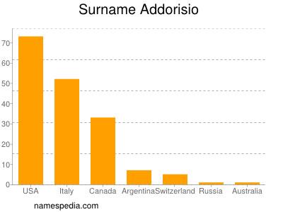 Surname Addorisio