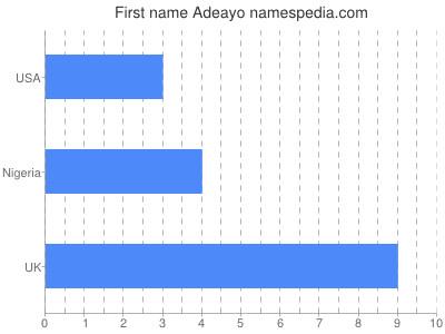 Given name Adeayo