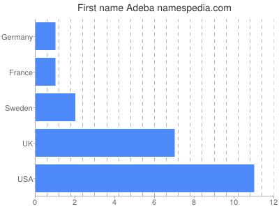 Given name Adeba