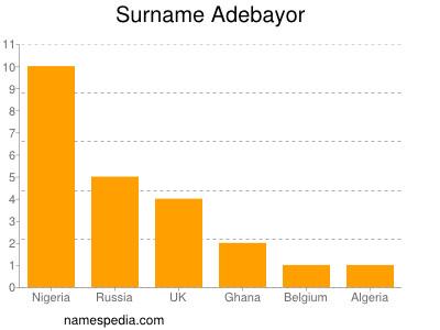 Surname Adebayor