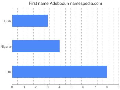 Given name Adebodun