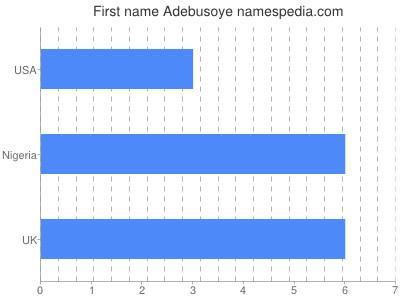 Given name Adebusoye