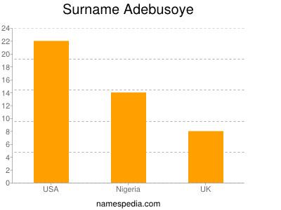 Surname Adebusoye