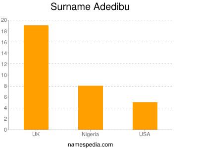 Surname Adedibu