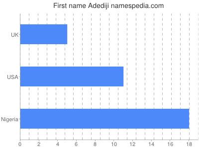 Given name Adediji