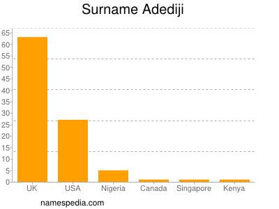 Surname Adediji
