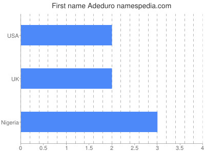 Given name Adeduro
