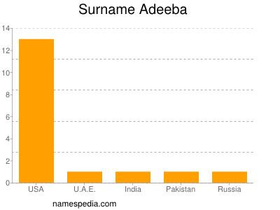 Surname Adeeba
