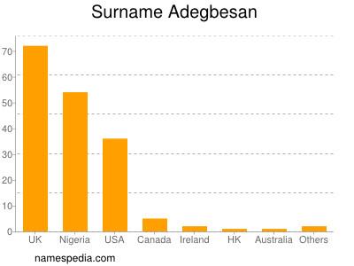 Surname Adegbesan