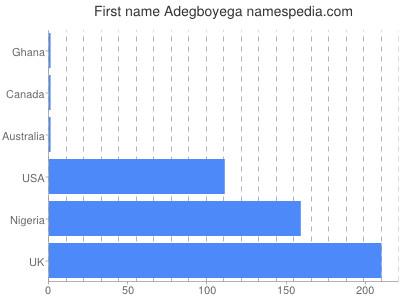Given name Adegboyega