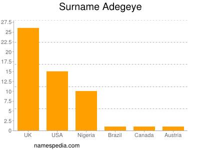 Surname Adegeye