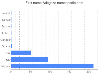 Given name Adegoke