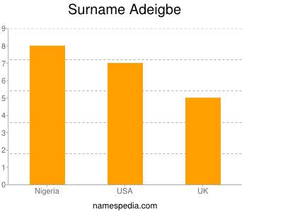Surname Adeigbe
