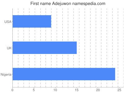 Given name Adejuwon