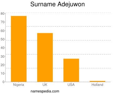 Surname Adejuwon