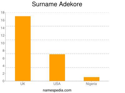 Surname Adekore