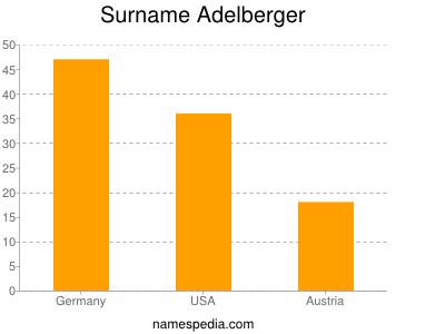 Surname Adelberger