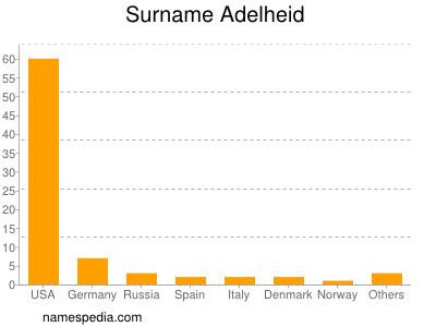 Surname Adelheid