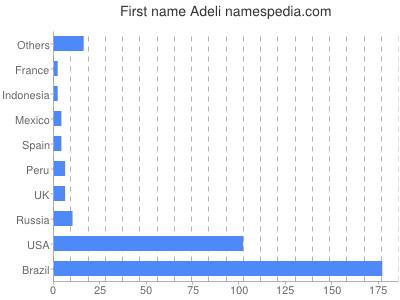 Given name Adeli