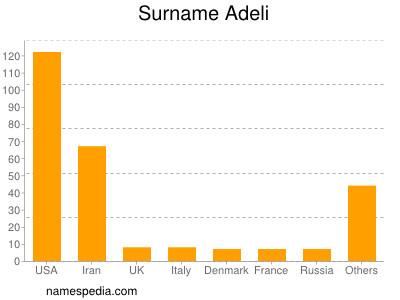 Surname Adeli