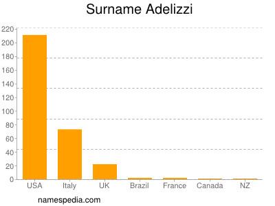 Surname Adelizzi
