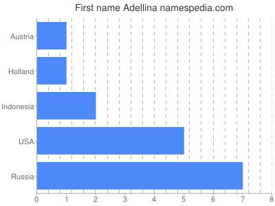 Given name Adellina