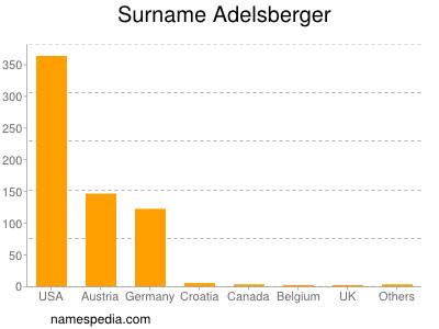 Surname Adelsberger