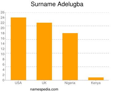 Surname Adelugba