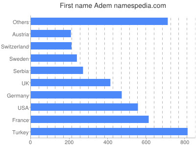 Given name Adem