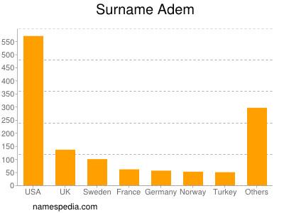 Surname Adem