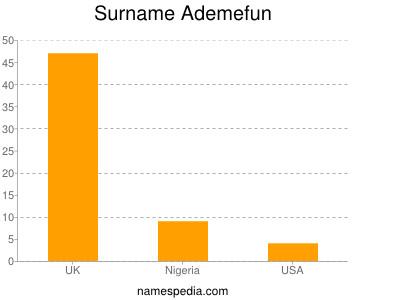 Surname Ademefun