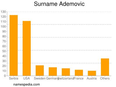 Surname Ademovic